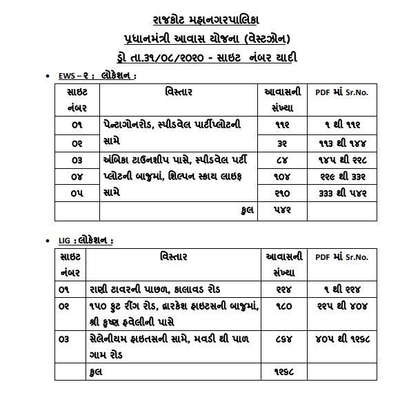RMC Awas Yojana Draw selection list